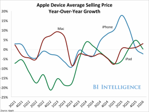 Credit: Business Insider Intelligence/Apple